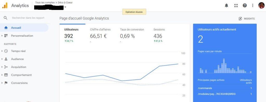 Nombre de visites Google Analytics