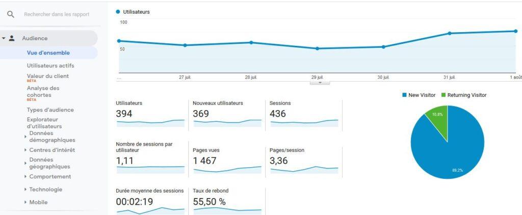 Les chiffres de votre audience Google Analytics