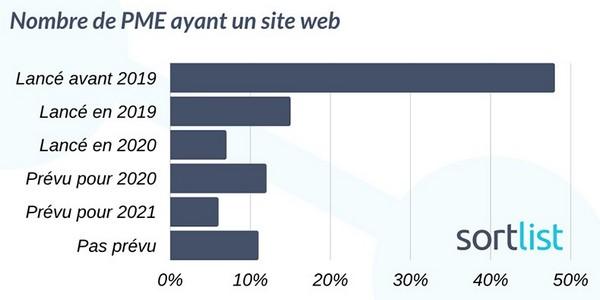 PME française ayant un site internet